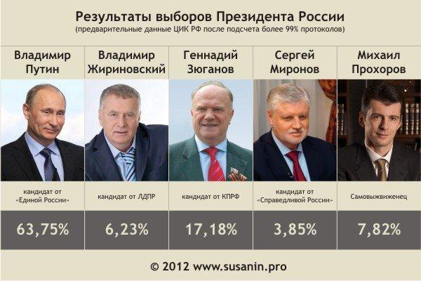 Президентские выборы в России 2018  Википедия